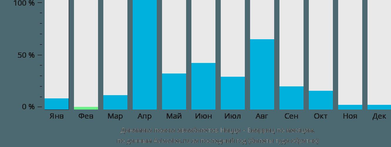 Динамика поиска авиабилетов из Ниццы в Биарриц по месяцам