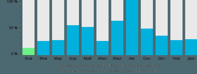 Динамика поиска авиабилетов из Ниццы в Копенгаген по месяцам
