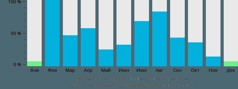 Динамика поиска авиабилетов из Ниццы на Кипр по месяцам