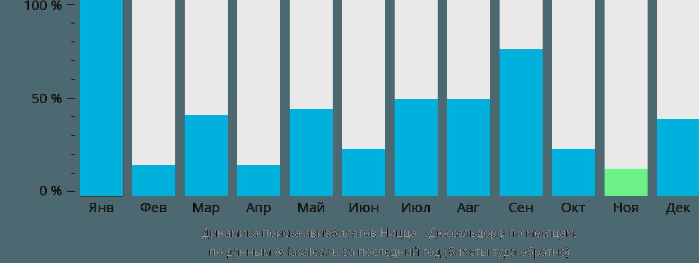 Динамика поиска авиабилетов из Ниццы в Дюссельдорф по месяцам