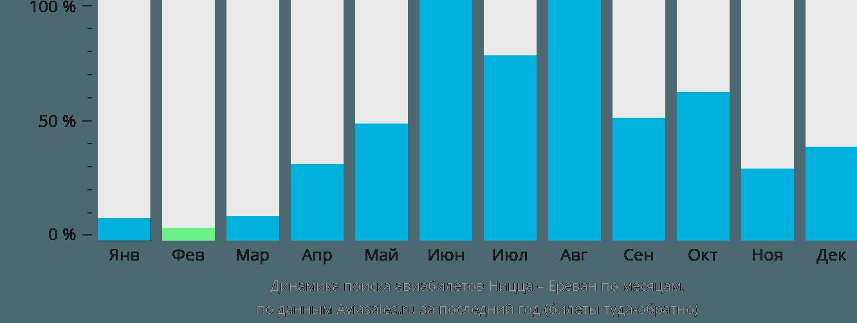 Динамика поиска авиабилетов из Ниццы в Ереван по месяцам