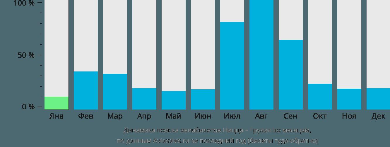 Динамика поиска авиабилетов из Ниццы в Грузию по месяцам