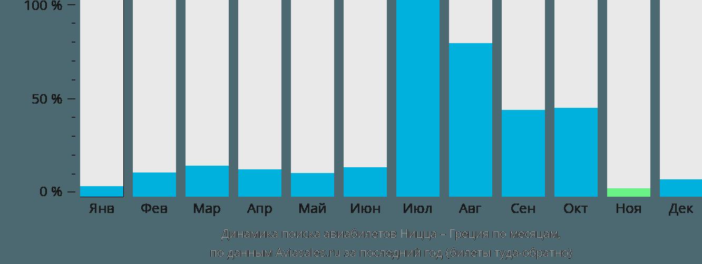 Динамика поиска авиабилетов из Ниццы в Грецию по месяцам