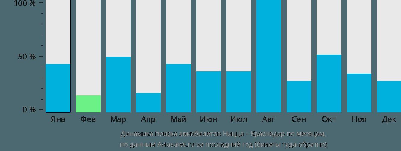 Динамика поиска авиабилетов из Ниццы в Краснодар по месяцам