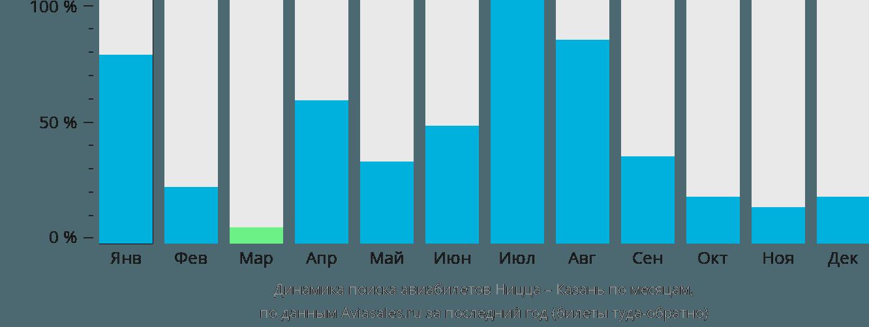 Динамика поиска авиабилетов из Ниццы в Казань по месяцам
