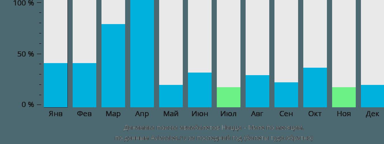 Динамика поиска авиабилетов из Ниццы в Мале по месяцам