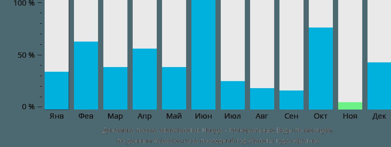 Динамика поиска авиабилетов из Ниццы в Минеральные воды по месяцам