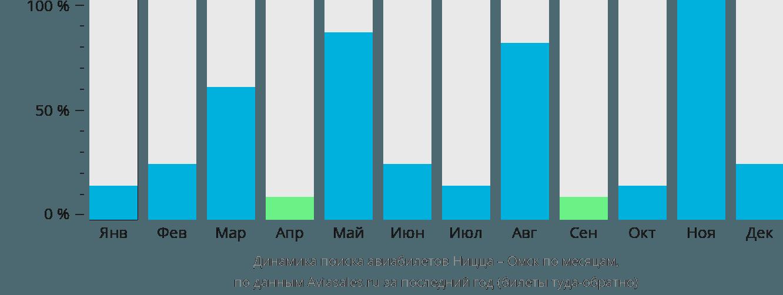 Динамика поиска авиабилетов из Ниццы в Омск по месяцам