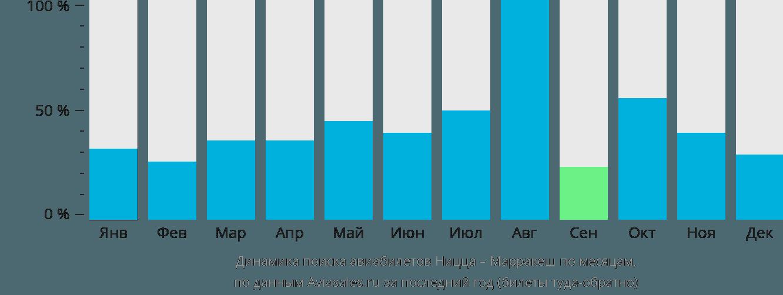 Динамика поиска авиабилетов из Ниццы в Марракеш по месяцам