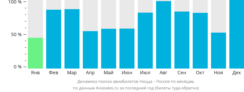Динамика поиска авиабилетов из Ниццы в Россию по месяцам