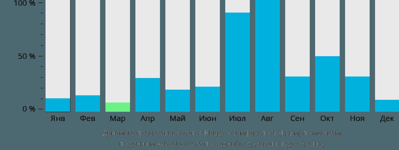 Динамика поиска авиабилетов из Ниццы в Симферополь по месяцам