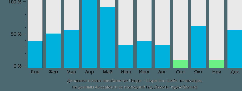 Динамика поиска авиабилетов из Ниццы в Шарм-эль-Шейх по месяцам