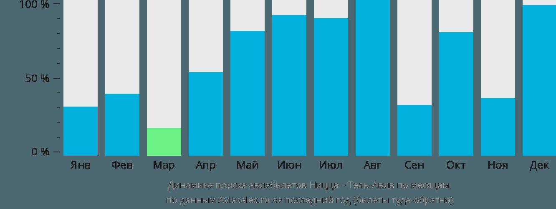 Динамика поиска авиабилетов из Ниццы в Тель-Авив по месяцам