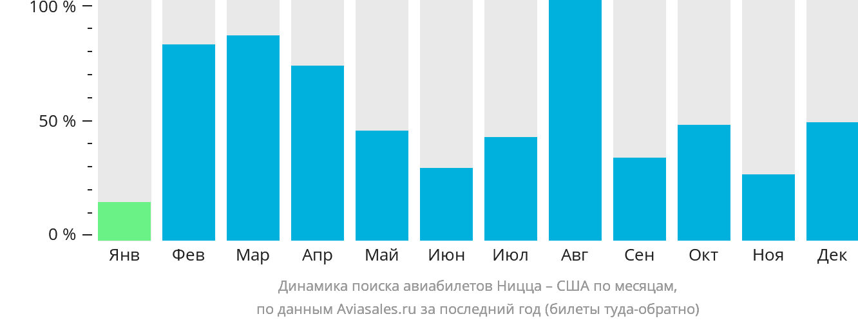 Динамика поиска авиабилетов из Ниццы в США по месяцам