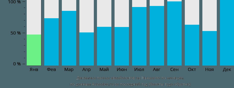 Динамика поиска авиабилетов из Ньюкасла по месяцам