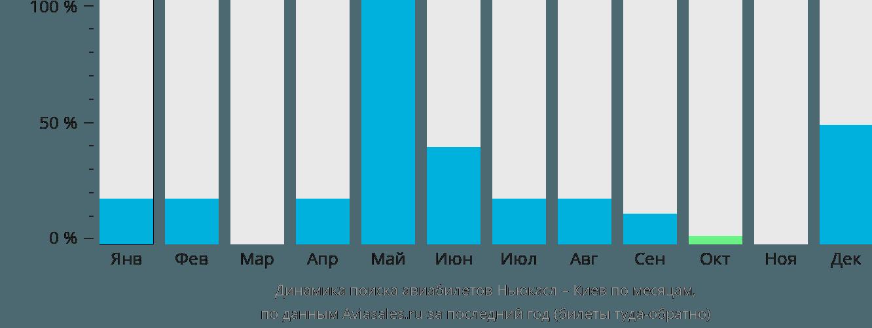 Динамика поиска авиабилетов из Ньюкасла в Киев по месяцам