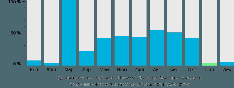 Динамика поиска авиабилетов из Ньюкасла в Пальма-де-Майорку по месяцам