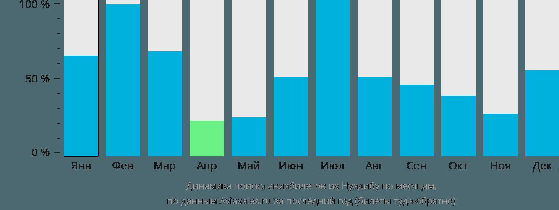 Динамика поиска авиабилетов из Нуадибу по месяцам