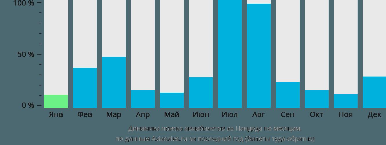 Динамика поиска авиабилетов из Нандеда по месяцам