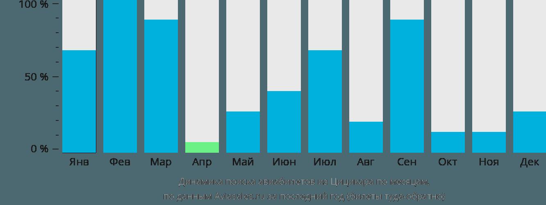 Динамика поиска авиабилетов из Цицикара по месяцам