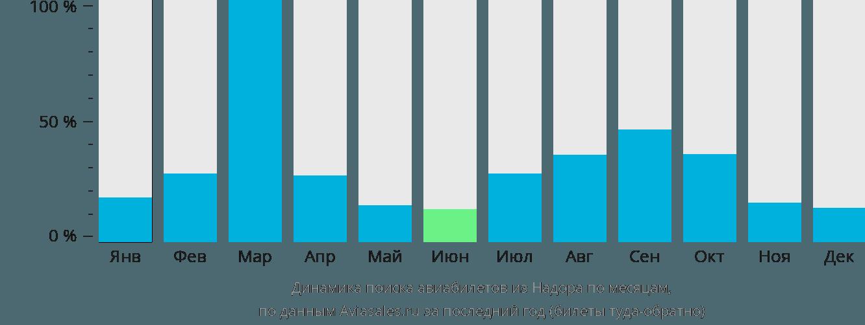 Динамика поиска авиабилетов из Надора по месяцам