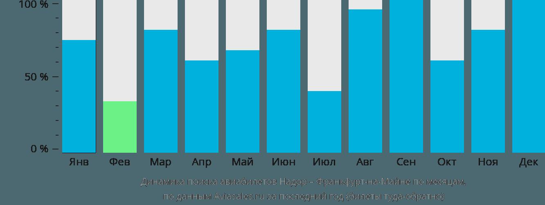 Динамика поиска авиабилетов из Надора во Франкфурт-на-Майне по месяцам