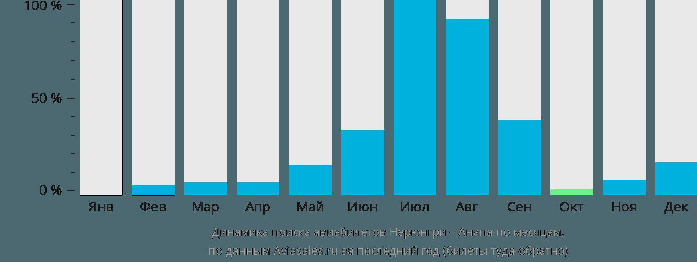 Динамика поиска авиабилетов из Нерюнгри в Анапу по месяцам