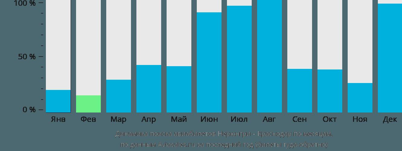 Динамика поиска авиабилетов из Нерюнгри в Краснодар по месяцам