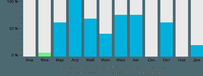 Динамика поиска авиабилетов из Нерюнгри в Самару по месяцам
