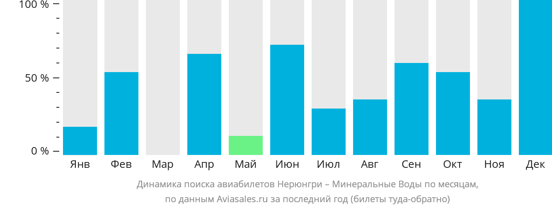 Динамика поиска авиабилетов из Нерюнгри в Минеральные Воды по месяцам