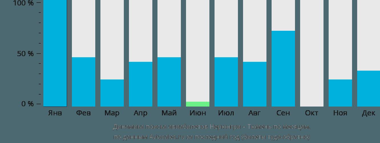 Динамика поиска авиабилетов из Нерюнгри в Тюмень по месяцам
