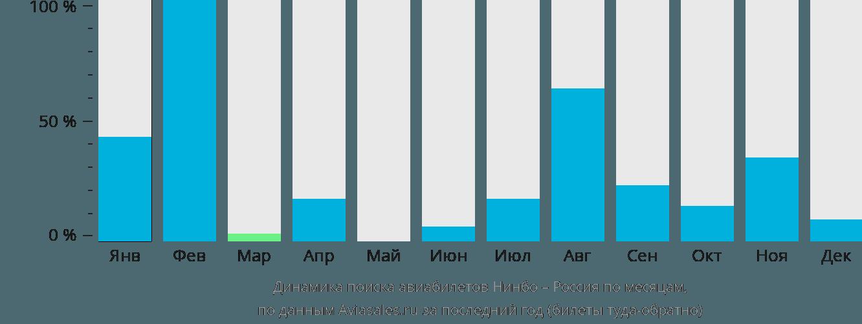 Динамика поиска авиабилетов из Нинбо в Россию по месяцам