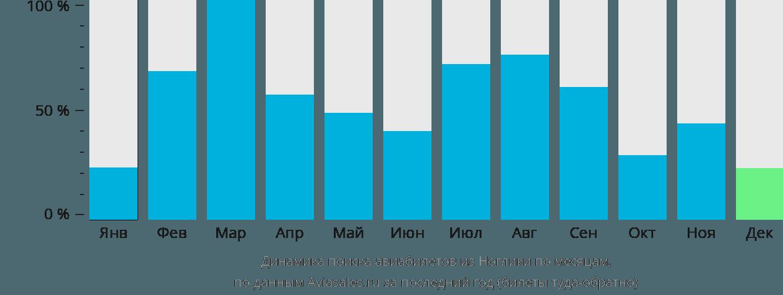 Динамика поиска авиабилетов из Ноглики по месяцам