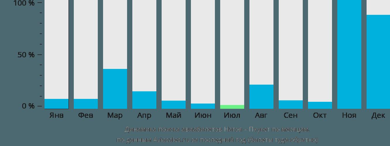 Динамика поиска авиабилетов из Нагои на Пхукет по месяцам