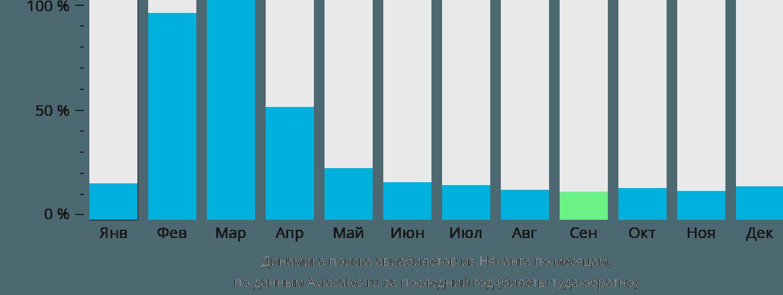 Динамика поиска авиабилетов из Нячанга по месяцам