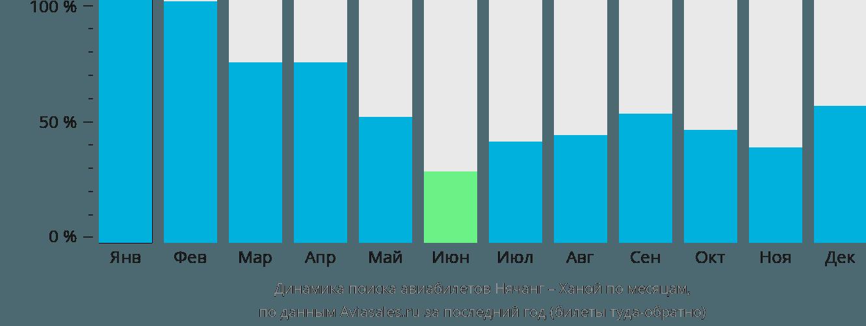 Динамика поиска авиабилетов из Нячанга в Ханой по месяцам