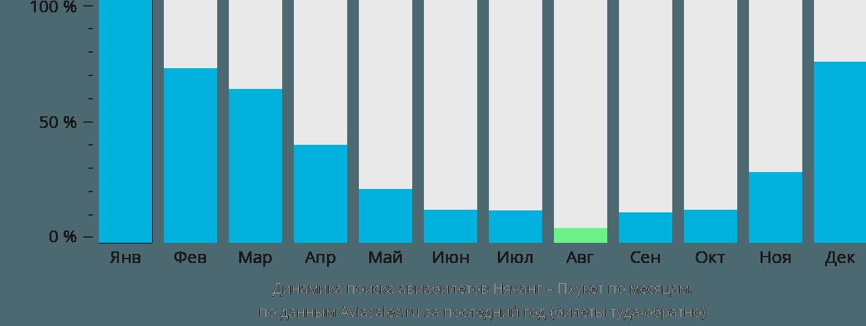 Динамика поиска авиабилетов из Нячанга на Пхукет по месяцам