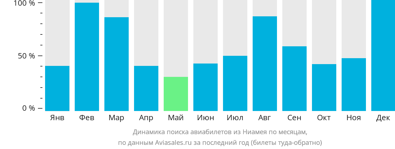 Динамика поиска авиабилетов из Ниамея по месяцам