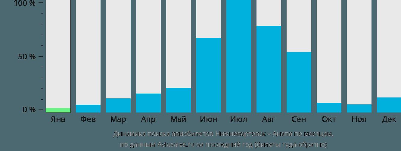 Динамика поиска авиабилетов из Нижневартовска в Анапу по месяцам