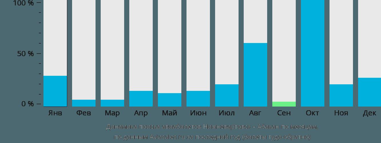 Динамика поиска авиабилетов из Нижневартовска в Абакан по месяцам