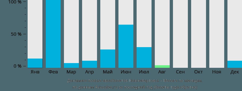 Динамика поиска авиабилетов из Нижневартовска в Малагу по месяцам