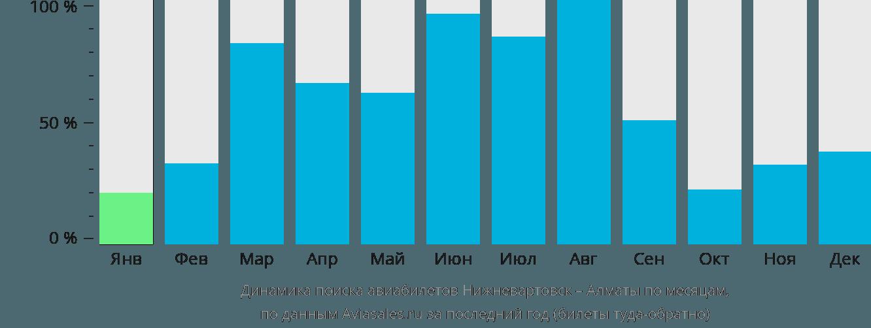 Динамика поиска авиабилетов из Нижневартовска в Алматы по месяцам
