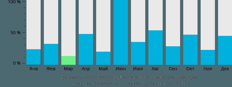 Динамика поиска авиабилетов из Нижневартовска в Амстердам по месяцам