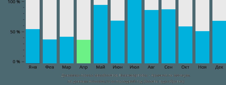 Динамика поиска авиабилетов из Нижневартовска в Армению по месяцам