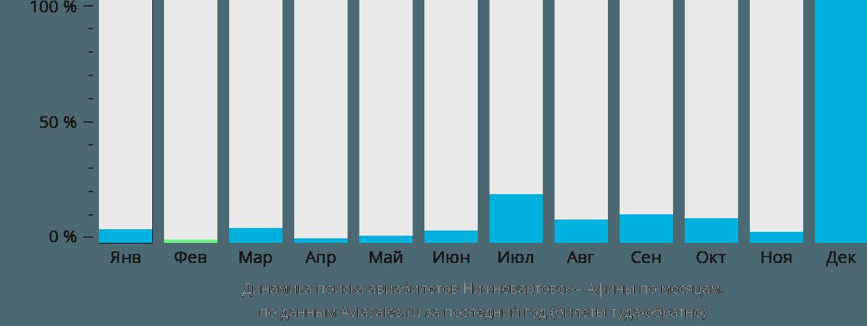 Динамика поиска авиабилетов из Нижневартовска в Афины по месяцам