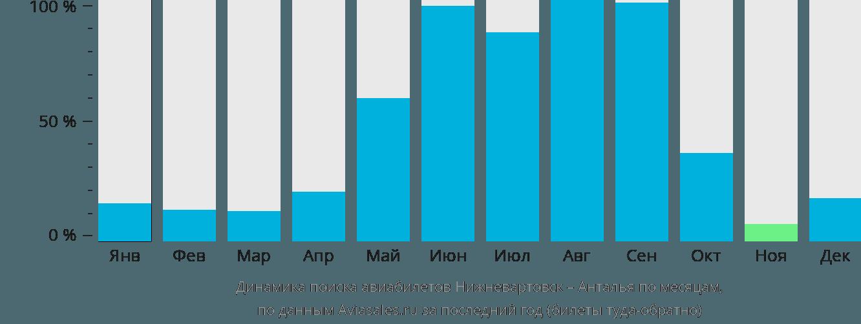 Динамика поиска авиабилетов из Нижневартовска в Анталью по месяцам