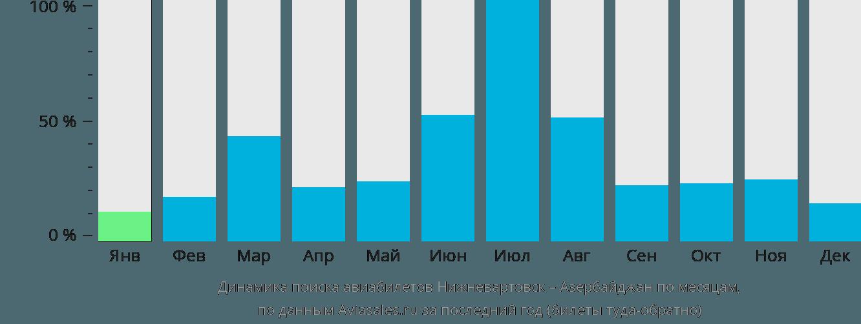 Динамика поиска авиабилетов из Нижневартовска в Азербайджан по месяцам