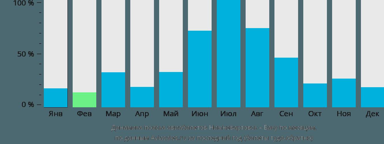Динамика поиска авиабилетов из Нижневартовска в Баку по месяцам