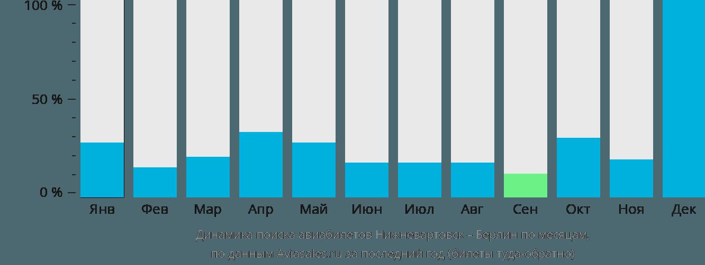 Динамика поиска авиабилетов из Нижневартовска в Берлин по месяцам