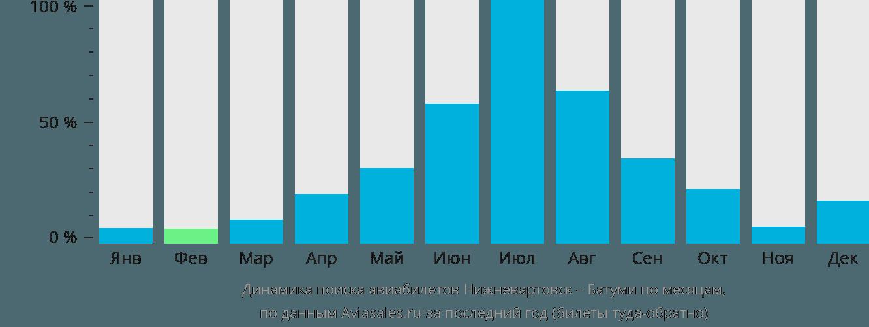 Динамика поиска авиабилетов из Нижневартовска в Батуми по месяцам